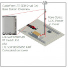 CableFree 4G-LTE Cellular Base Station Small Cell